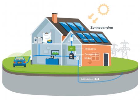 werking thuisaccu in combinatie met zonnepanelen en laden