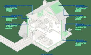 Duurzaam besparen op energie door isoleren, ventileren, opwekken, verwarmen, koelen, veelgestelde vragen, verduurzaming woning