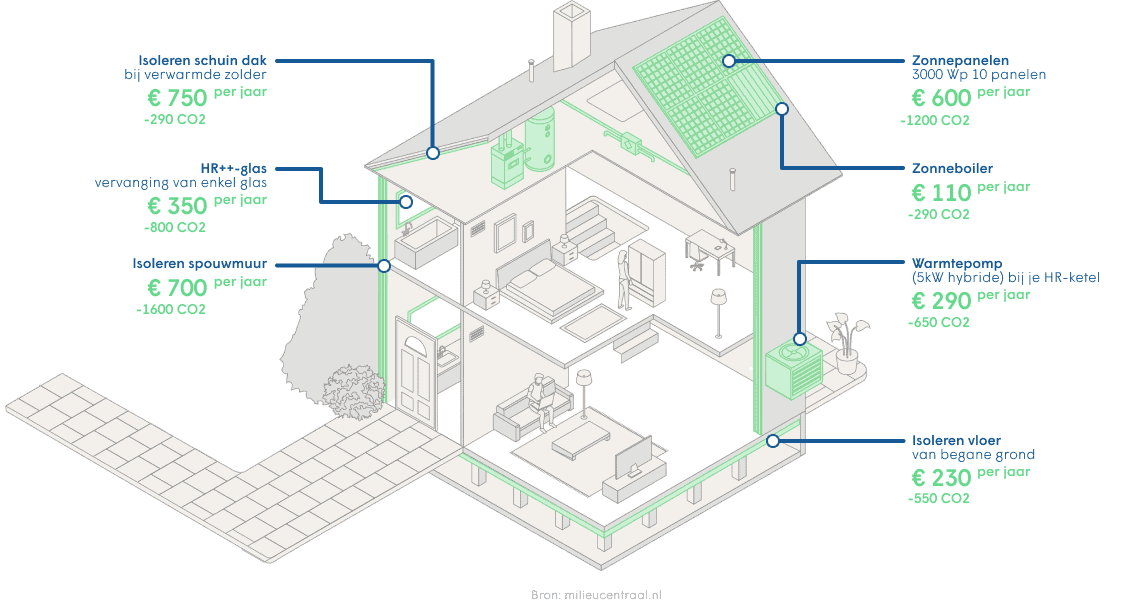 Duurzaam besparen op energie door isoleren, ventileren, opwekken, verwarmen, koelen