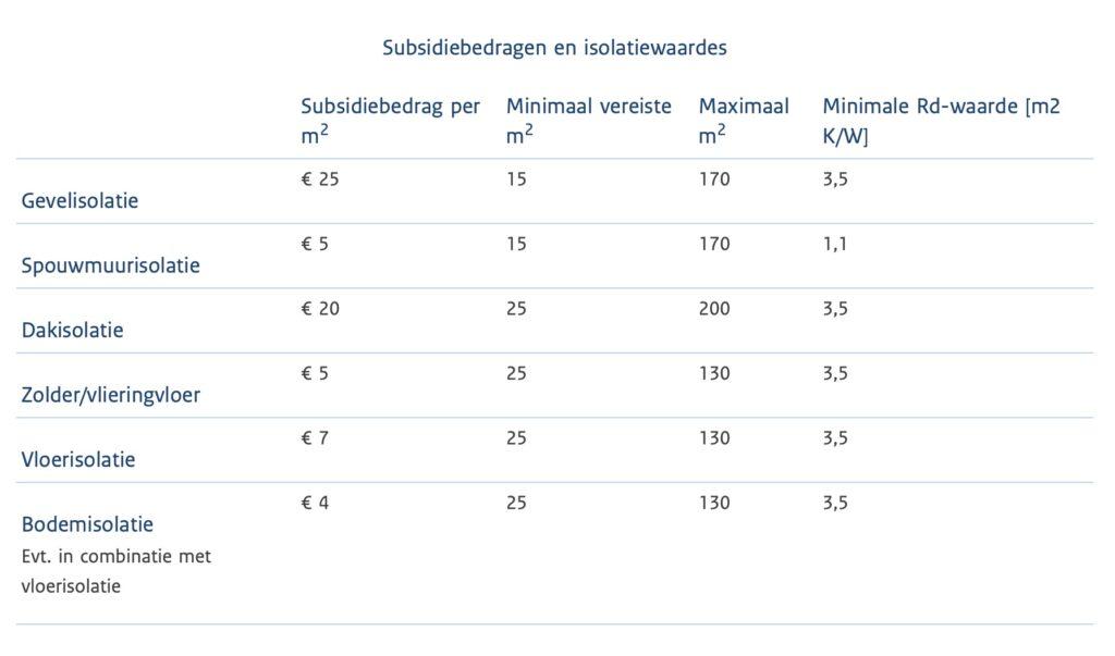 Subsidiebedragen isolatiewaardes RVO