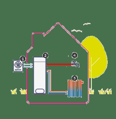 Volledige warmtepomp oplossing, all-electric