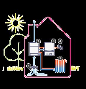 Hybride warmtepomp of cv-ketel met WTW