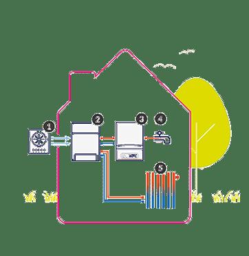 Hybride warmtepomp met buitenunit