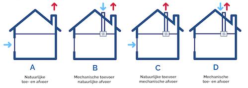 ventileren met systeem a, b, c, d