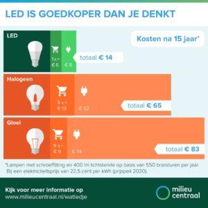 Energie besparen met LED