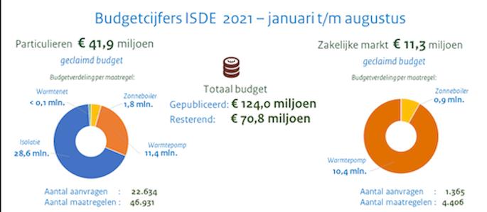 ISDE subsidie aanvragen 2021
